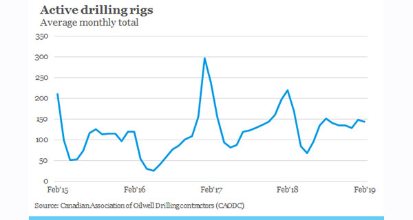 Another frustrating year shaping up for Alberta drilling