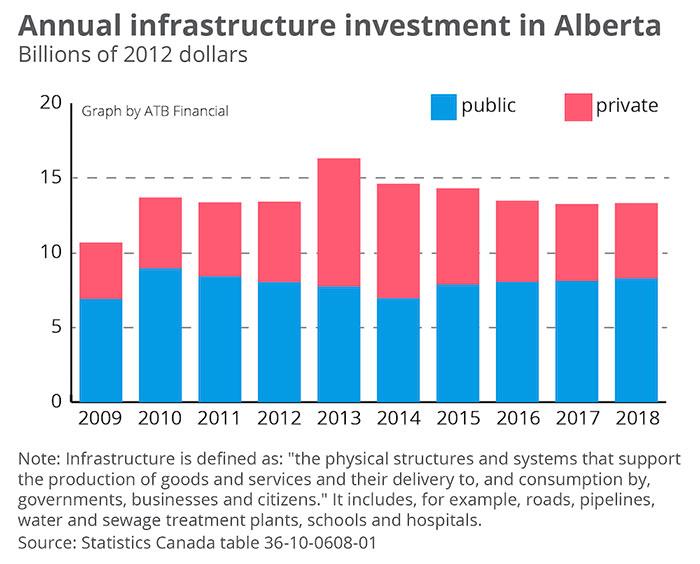 Alberta infrastructure