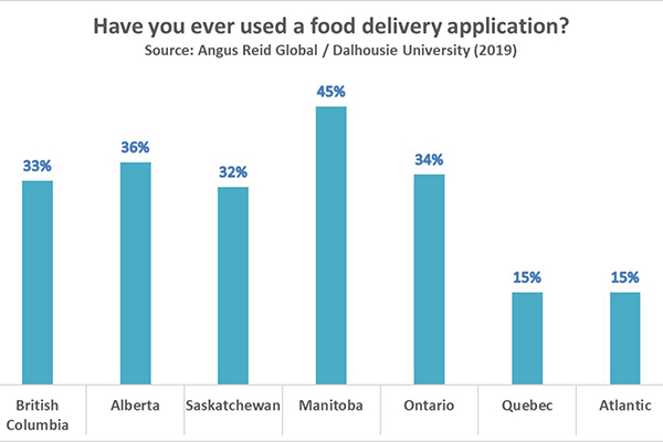 food delivery service graph